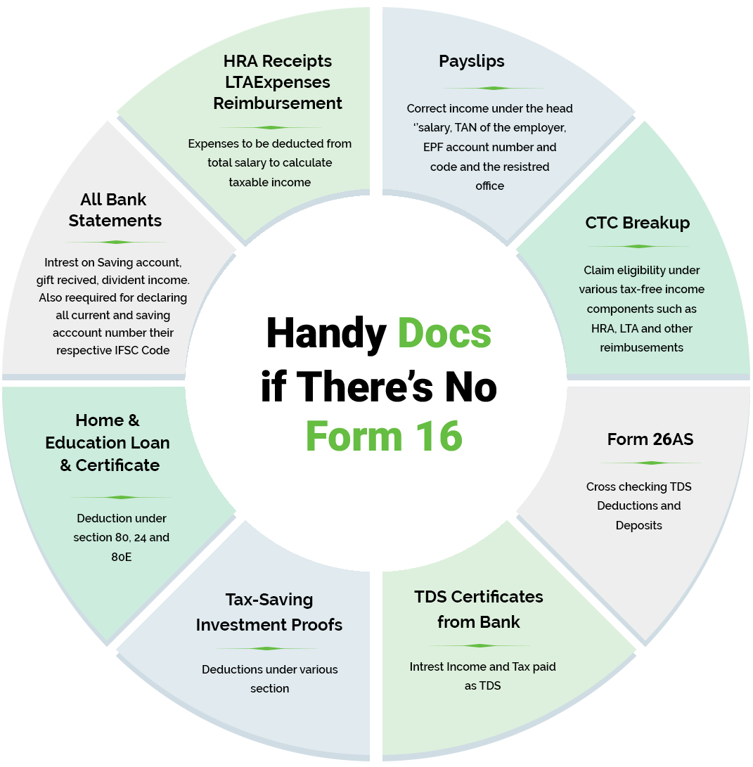 What is Form 16? Form 16 Meaning, Format & How to Fill it - Tax2win